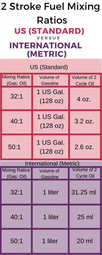 2-Stroke Fuel Ratio: A helpful chart for your motorbike – Outdoor Troop